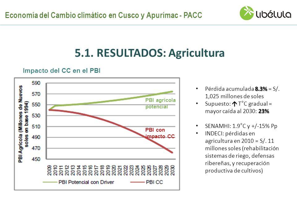 5.1. RESULTADOS: Agricultura 8.3% Pérdida acumulada 8.3% = S/. 1,025 millones de soles 23% Supuesto: T°C gradual = mayor caída al 2030: 23% SENAMHI: 1