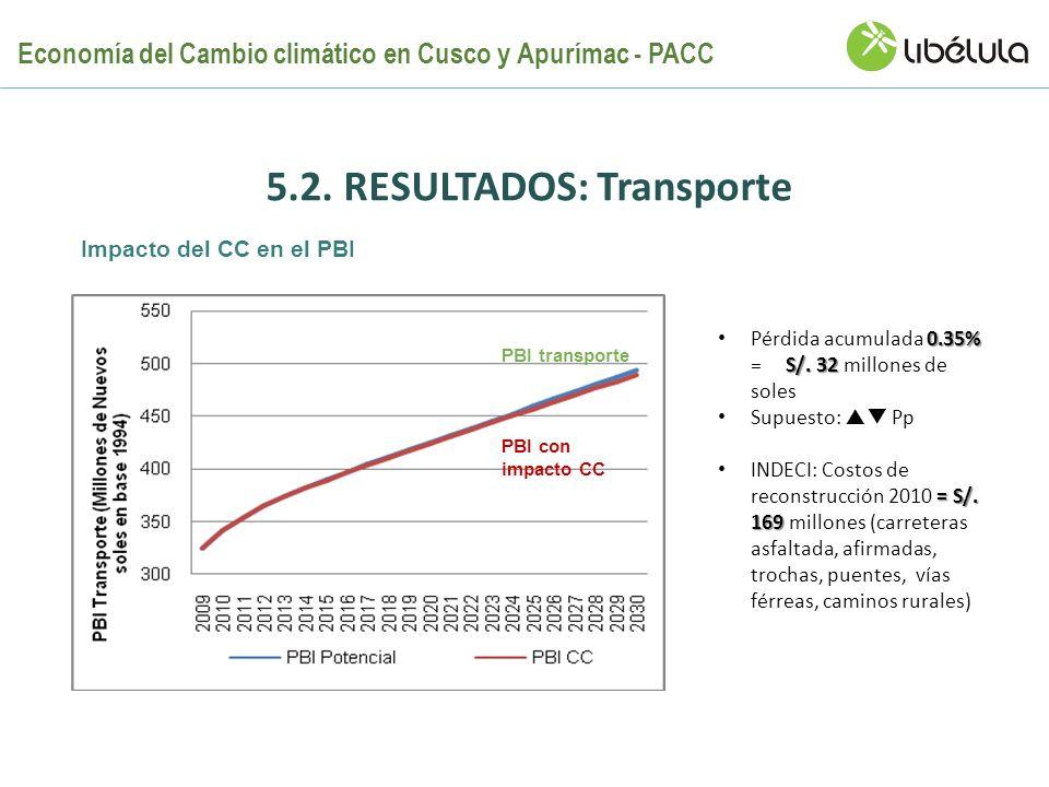 5.2. RESULTADOS: Transporte 0.35% S/. 32 Pérdida acumulada 0.35% = S/. 32 millones de soles Supuesto: Pp = S/. 169 INDECI: Costos de reconstrucción 20