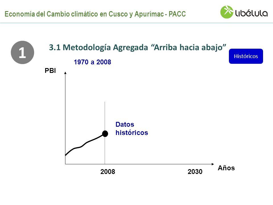 Años PBI 2008 1970 a 2008 Datos históricos 1 Históricos 2030 3.1 Metodología Agregada Arriba hacia abajo Economía del Cambio climático en Cusco y Apur