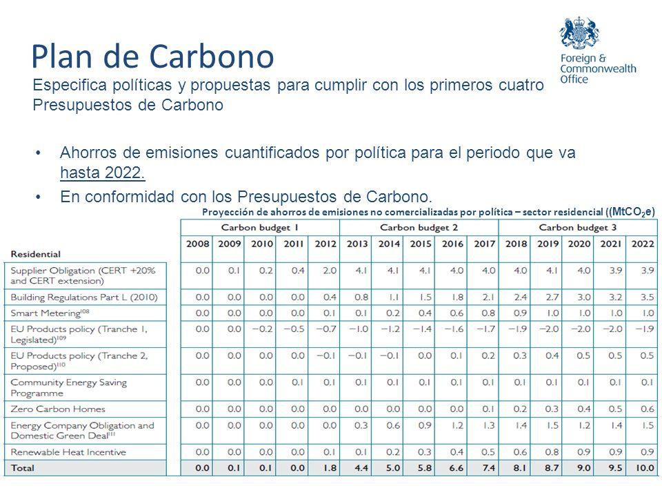 Especifica políticas y propuestas para cumplir con los primeros cuatro Presupuestos de Carbono 13 Proyección de ahorros de emisiones no comercializada