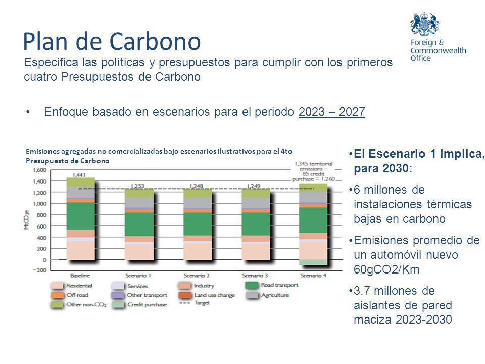 Especifica las políticas y presupuestos para cumplir con los primeros cuatro Presupuestos de Carbono Emisiones agregadas no comercializadas bajo escen