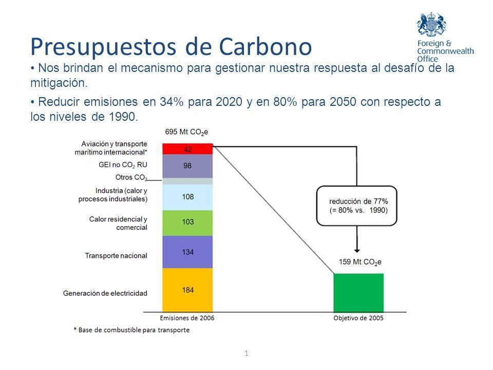 Presupuestos de Carbono Nos brindan el mecanismo para gestionar nuestra respuesta al desafío de la mitigación. Reducir emisiones en 34% para 2020 y en