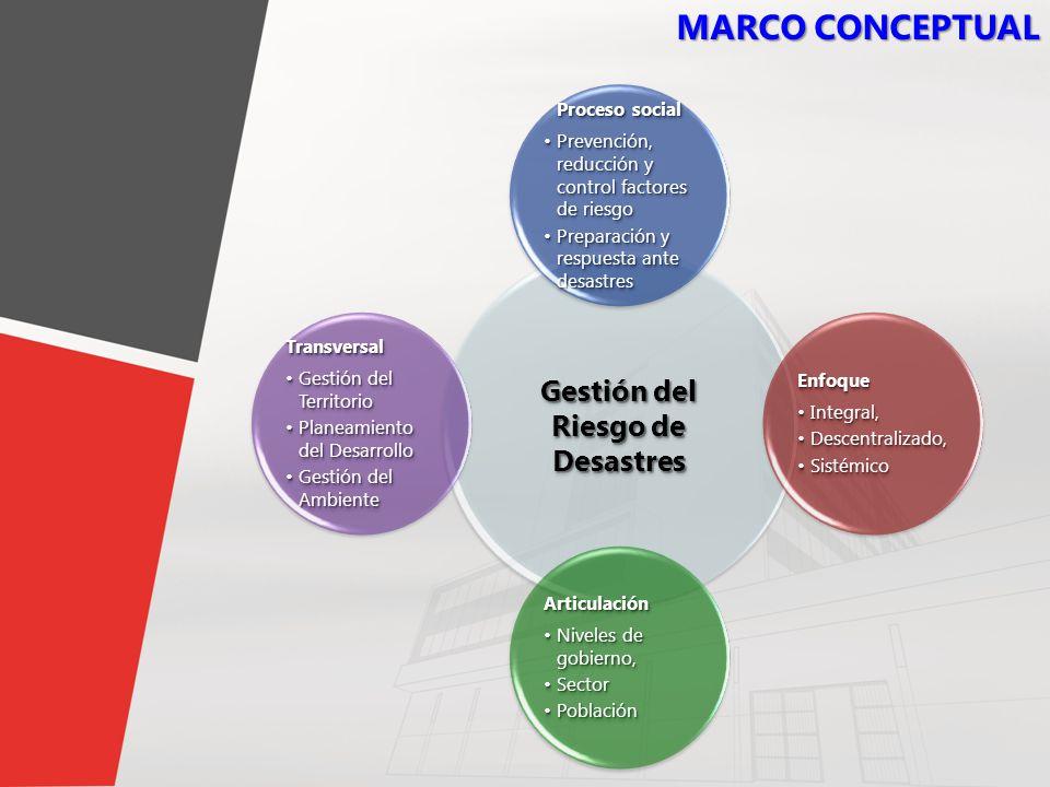 6 MARCO CONCEPTUAL Gestión del Riesgo de Desastres Proceso social Prevención, reducción y control factores de riesgoPrevención, reducción y control fa
