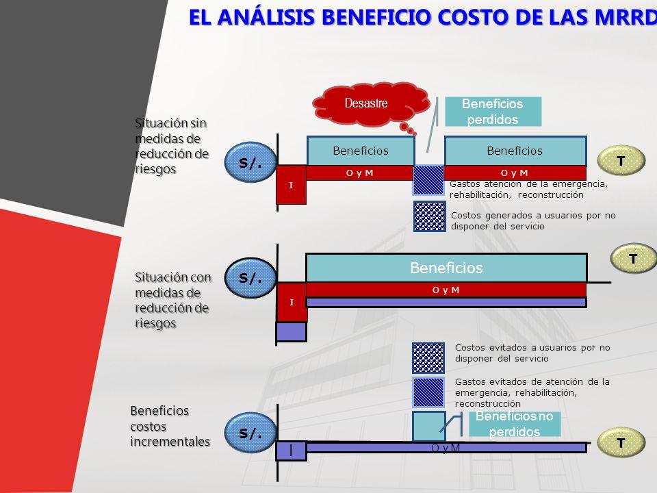 9 EL ANÁLISIS BENEFICIO COSTO DE LAS MRRD I Gastos atención de la emergencia, rehabilitación, reconstrucción Costos generados a usuarios por no dispon