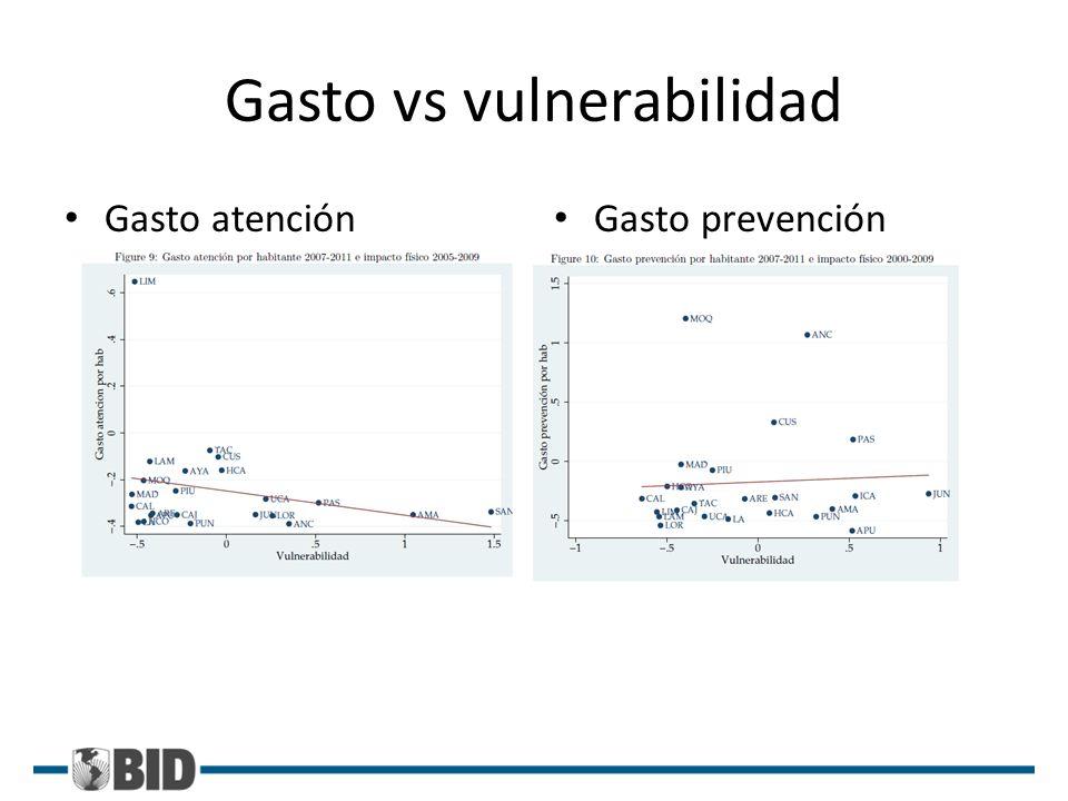 Gasto vs vulnerabilidad Gasto atención Gasto prevención
