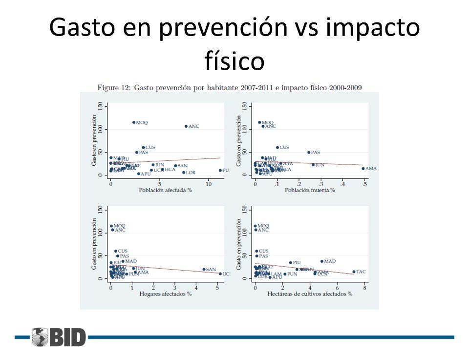 Gasto en prevención vs impacto físico
