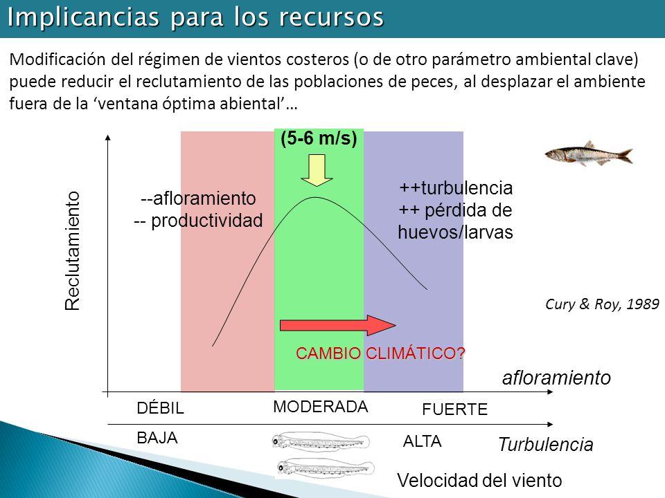 Modificación del régimen de vientos costeros (o de otro parámetro ambiental clave) puede reducir el reclutamiento de las poblaciones de peces, al desp