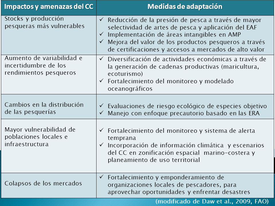 Impactos y amenazas del CC Medidas de adaptación Stocks y producción pesqueras más vulnerables Reducción de la presión de pesca a través de mayor sele