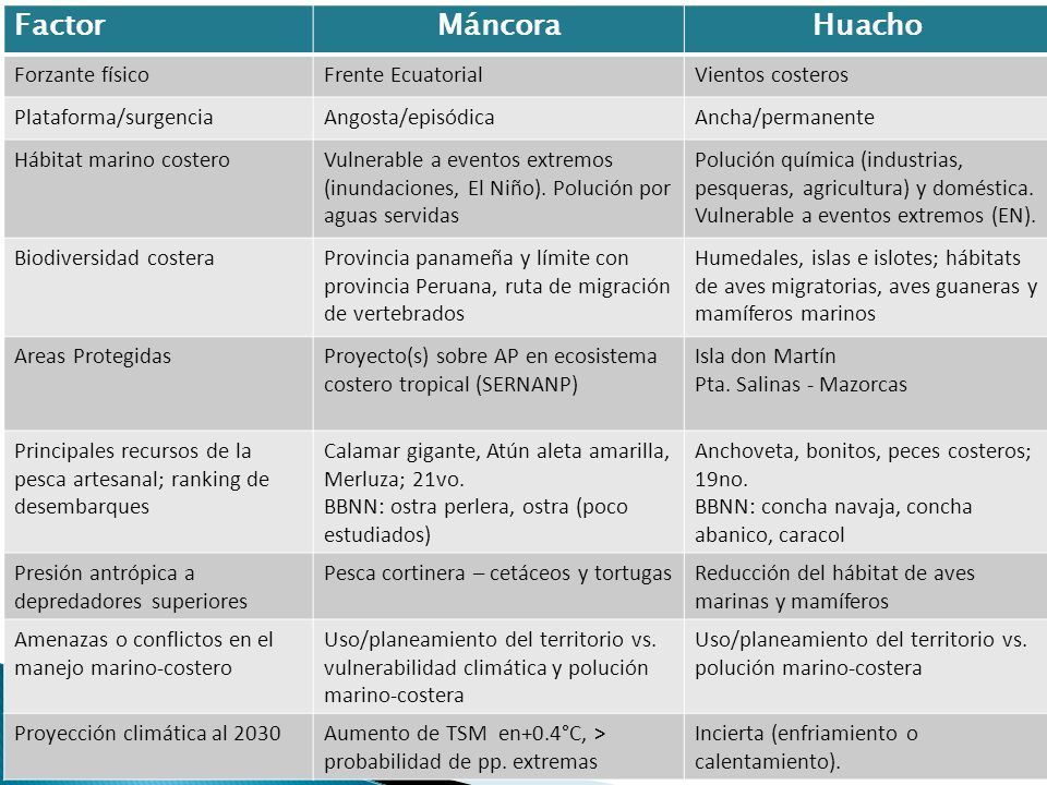 FactorMáncoraHuacho Forzante físicoFrente EcuatorialVientos costeros Plataforma/surgenciaAngosta/episódicaAncha/permanente Hábitat marino costeroVulne