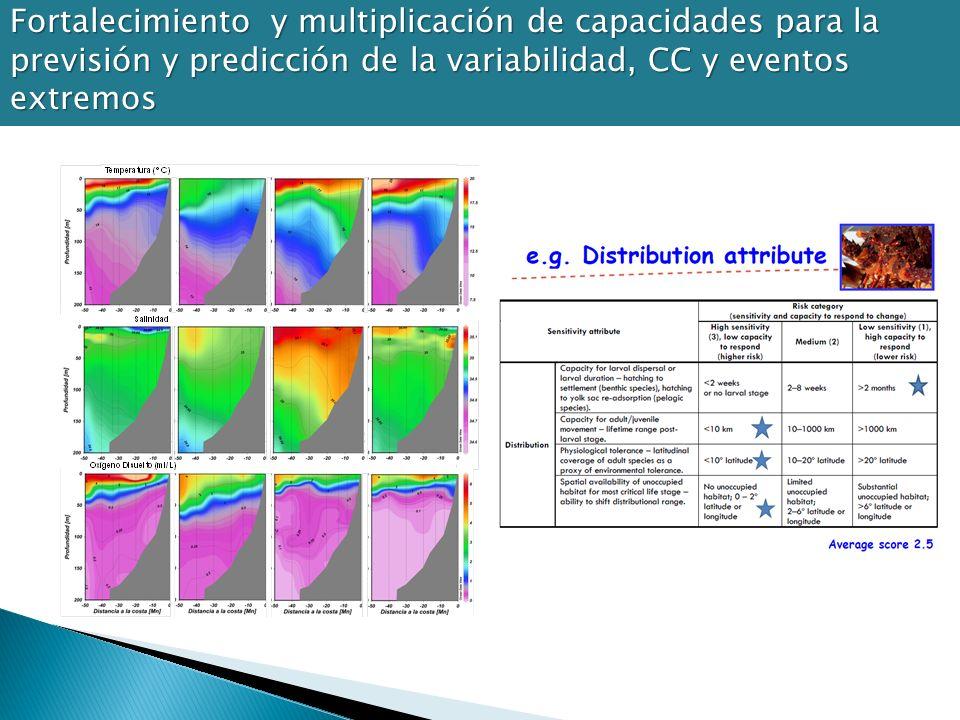 Fortalecimiento y multiplicación de capacidades para la previsión y predicción de la variabilidad, CC y eventos extremos