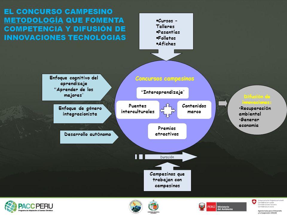 Campesinos que trabajan con campesinos Difusi ó n de innovaciones: Recuperaci ó n ambiental Generar econom í a Puentes interculturales Duración Intera