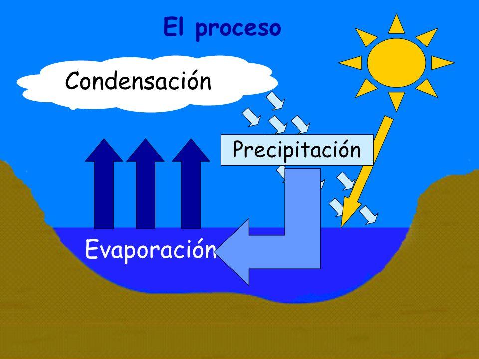 Evaporación Condensación Precipitación El proceso