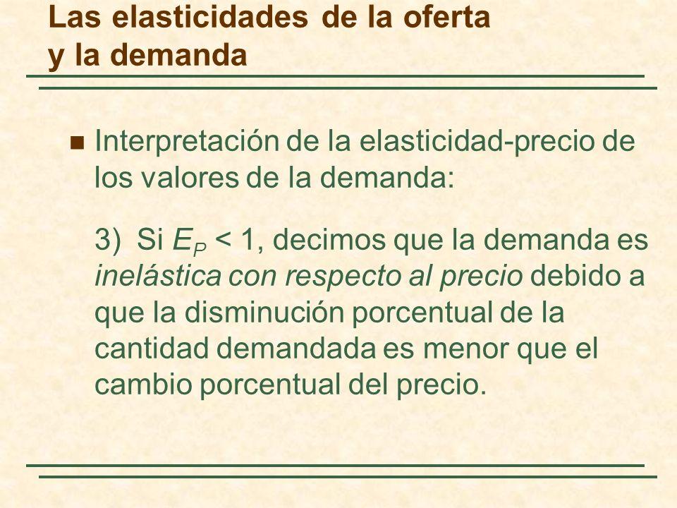 Las elasticidades de la oferta y la demanda La elasticidad-precio de la demanda depende principalmente de que existan sustitutivos cercanos.