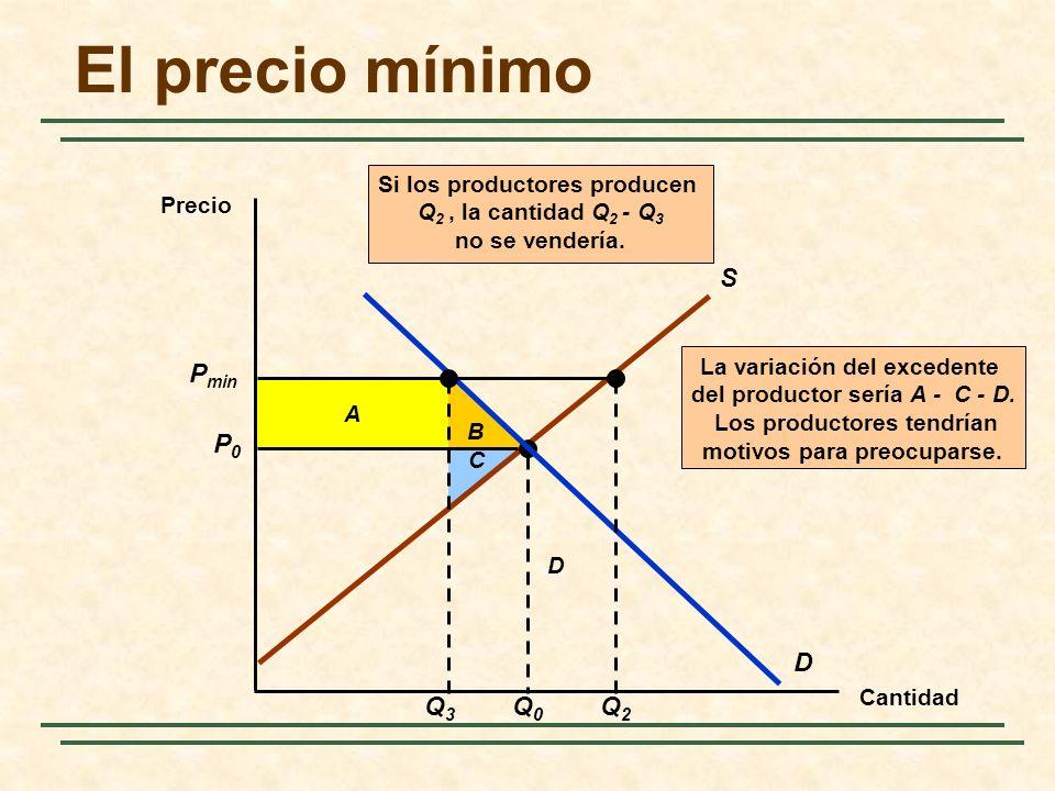 B A La variación del excedente del productor sería A - C - D.