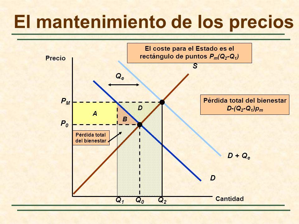 D + Q e QeQe B A El mantenimiento de los precios Cantidad Precio S D P0P0 Q0Q0 PMPM Q2Q2 Q1Q1 El coste para el Estado es el rectángulo de puntos P m (Q 2 -Q 1 ) D Pérdida total del bienestar Pérdida total del bienestar D-(Q 2 -Q 1 )p m