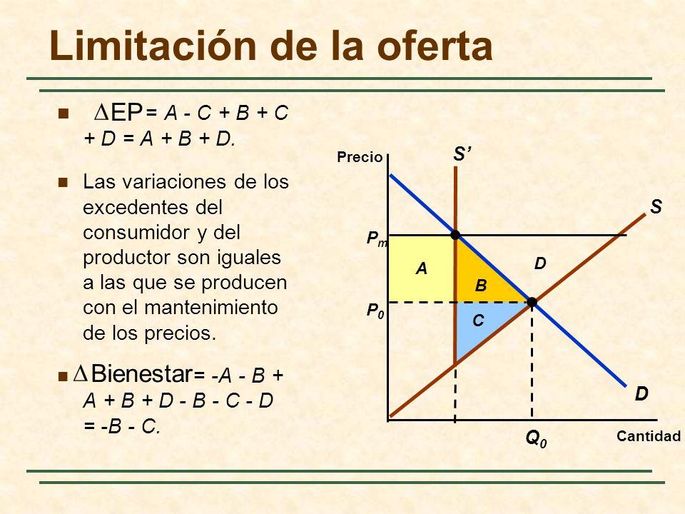 Limitación de la oferta B A Cantidad Precio D P0P0 Q0Q0 PmPm S S D C = A - C + B + C + D = A + B + D.
