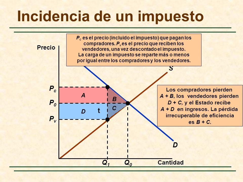 D S B D A Los compradores pierden A + B, los vendedores pierden D + C, y el Estado recibe A + D en ingresos.