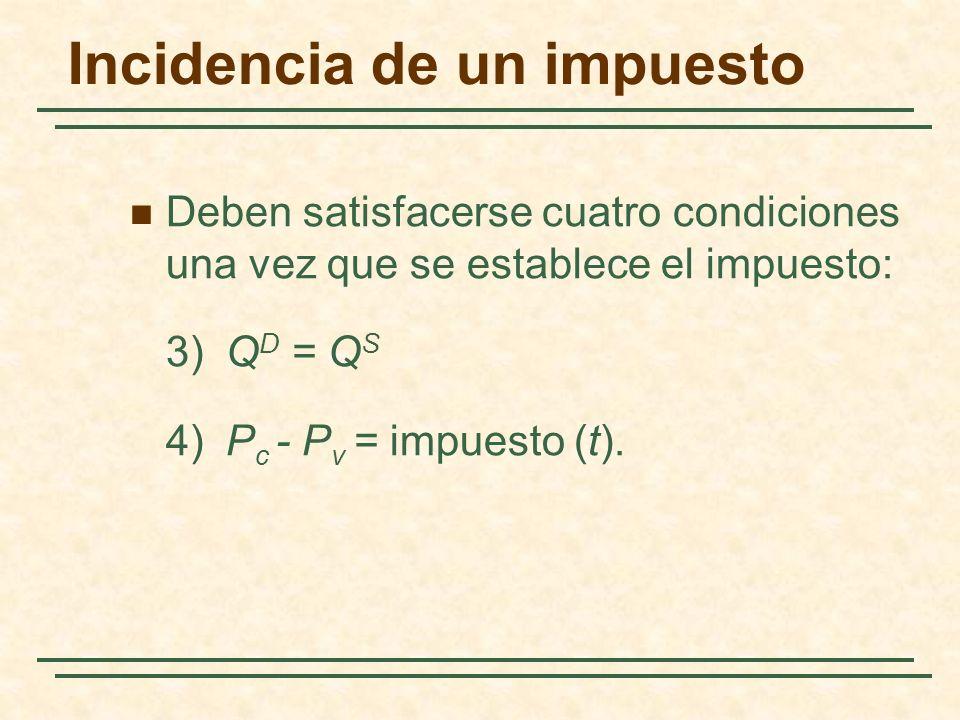 Incidencia de un impuesto Deben satisfacerse cuatro condiciones una vez que se establece el impuesto: 3)Q D = Q S 4)P c - P v = impuesto (t).
