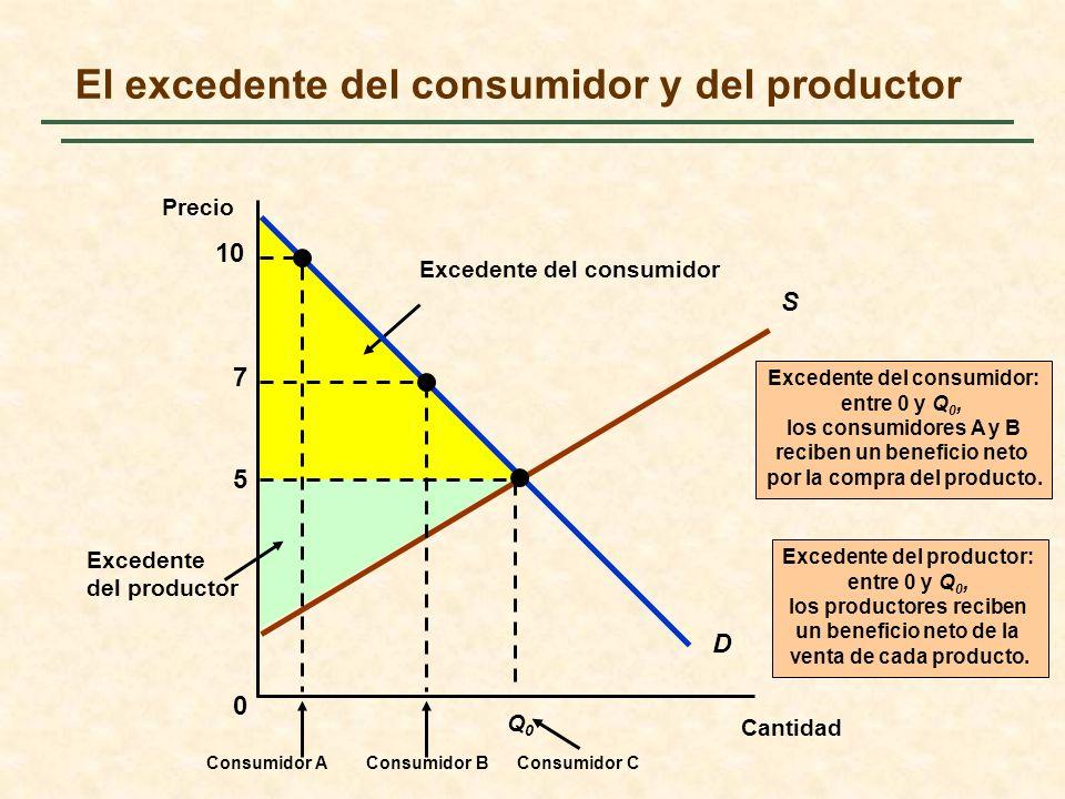 En la determinación de los efectos en el bienestar de la intervención del Estado en el mercado, podemos averiguar las ganancias o pérdidas de los excedentes del consumidor y del productor.