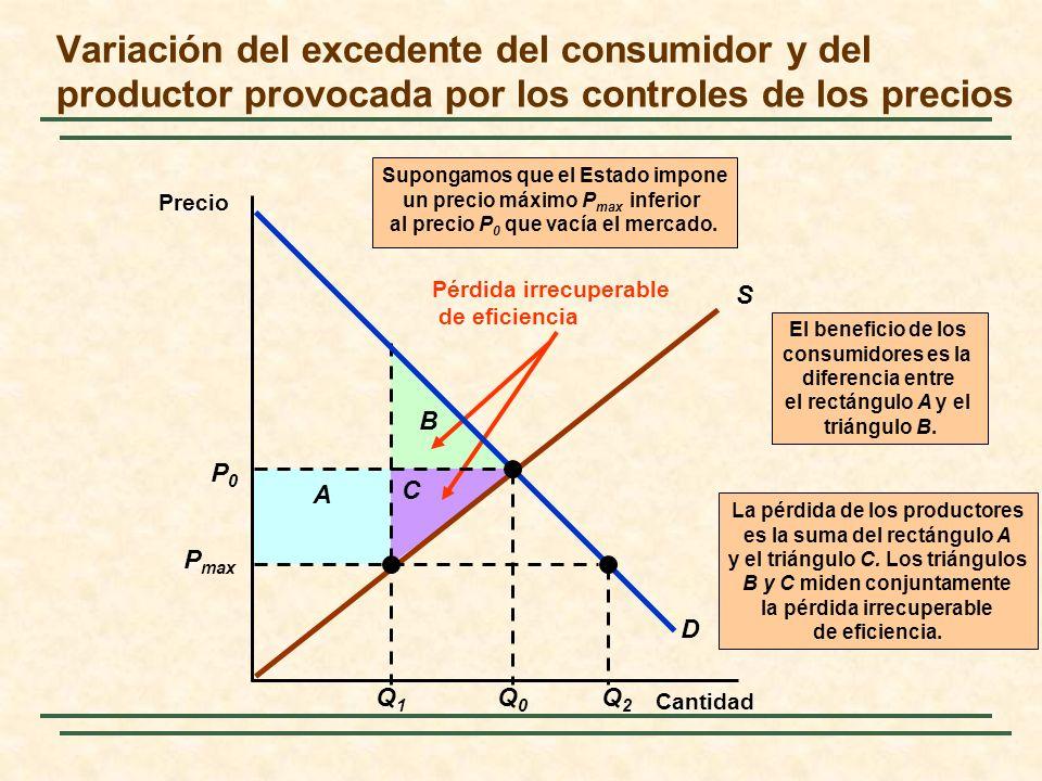 La pérdida de los productores es la suma del rectángulo A y el triángulo C.