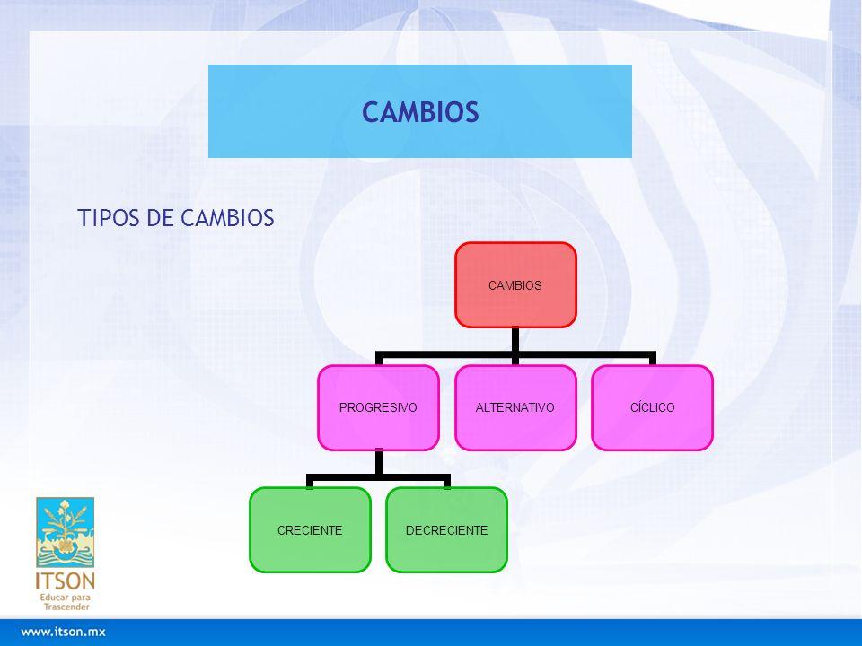CAMBIOS TIPOS DE CAMBIOS CAMBIOS PROGRESIVO CRECIENTEDECRECIENTE ALTERNATIVOCÍCLICO