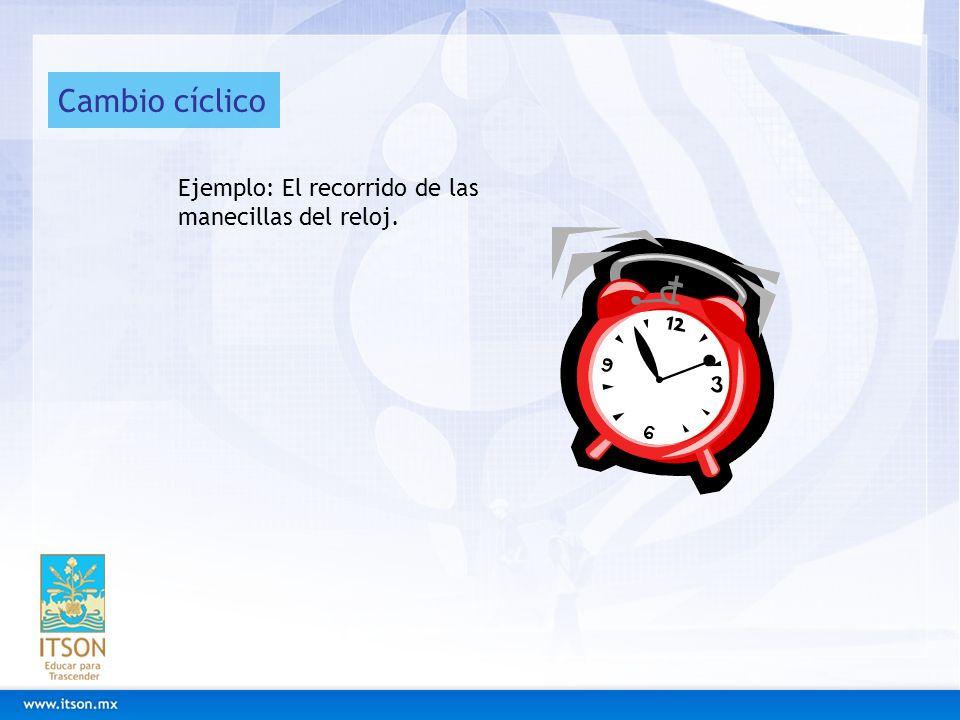 Cambio cíclico Ejemplo: El recorrido de las manecillas del reloj.