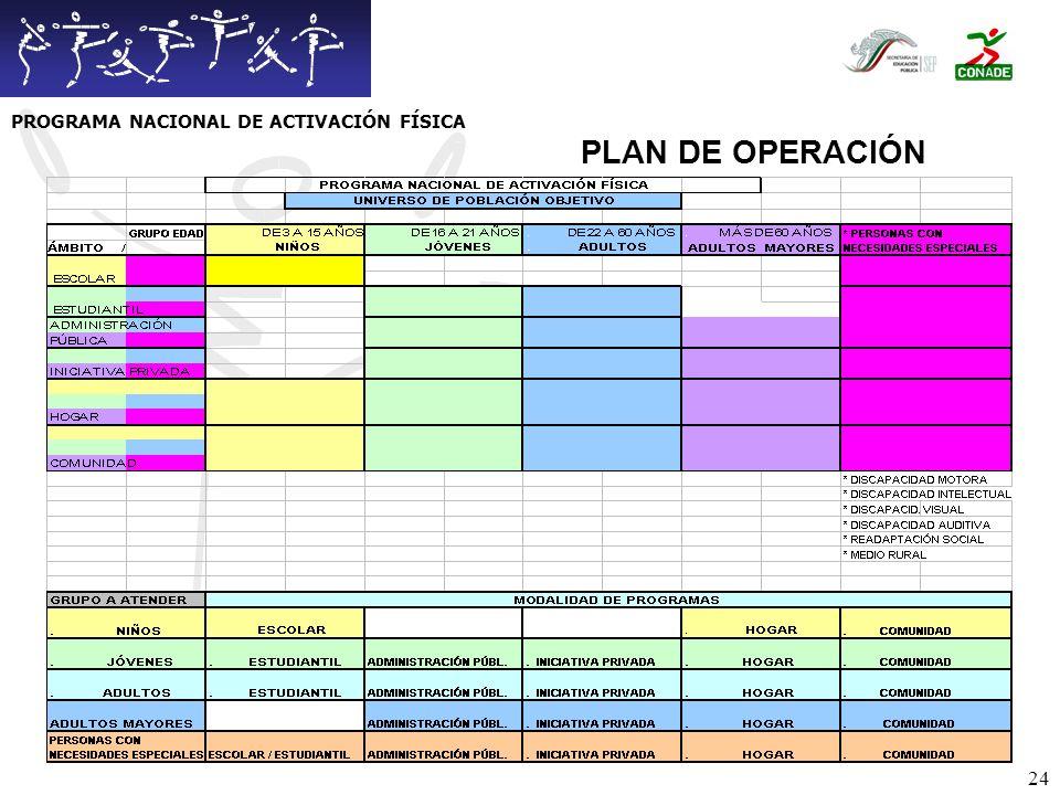 25 PLAN DE OPERACIÓN PROGRAMA NACIONAL DE ACTIVACIÓN FÍSICA