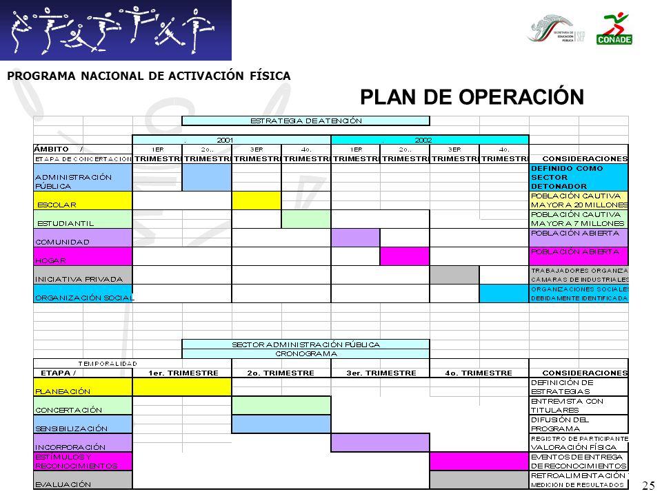 26 SISTEMA DE OPERACIÓN PROGRAMA NACIONAL DE ACTIVACIÓN FÍSICA