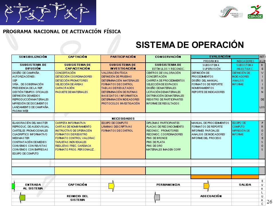 27 EVALUACIÓN DEL PROGRAMA CUANTITATIVOS Número de instituciones participantes.