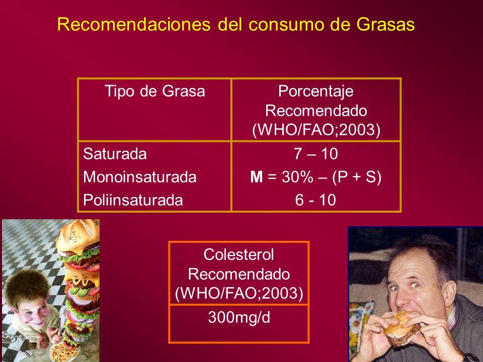 Recomendaciones del consumo de Grasas Tipo de GrasaPorcentaje Recomendado (WHO/FAO;2003) Saturada Monoinsaturada Poliinsaturada 7 – 10 M = 30% – (P +