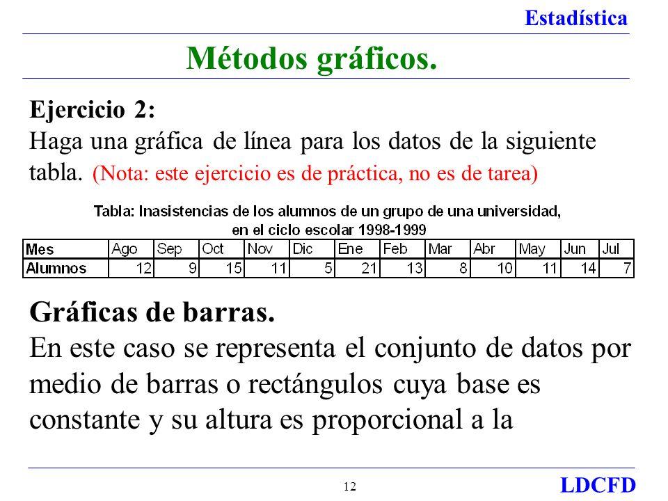 Estadística LDCFD 12 Métodos gráficos.