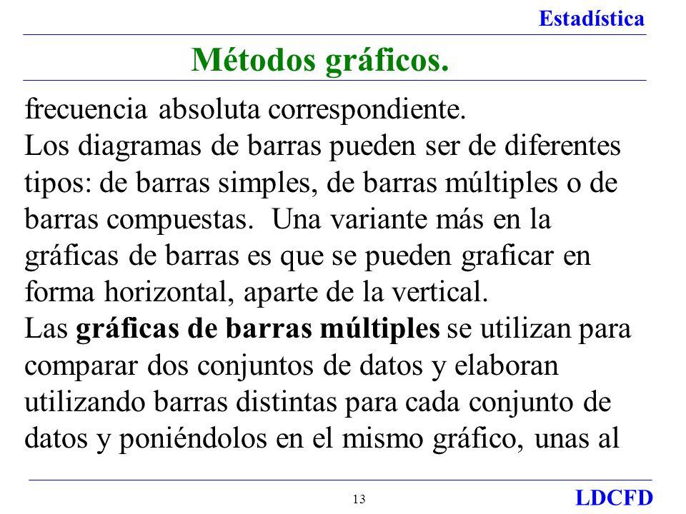 Estadística LDCFD 13 Métodos gráficos.frecuencia absoluta correspondiente.