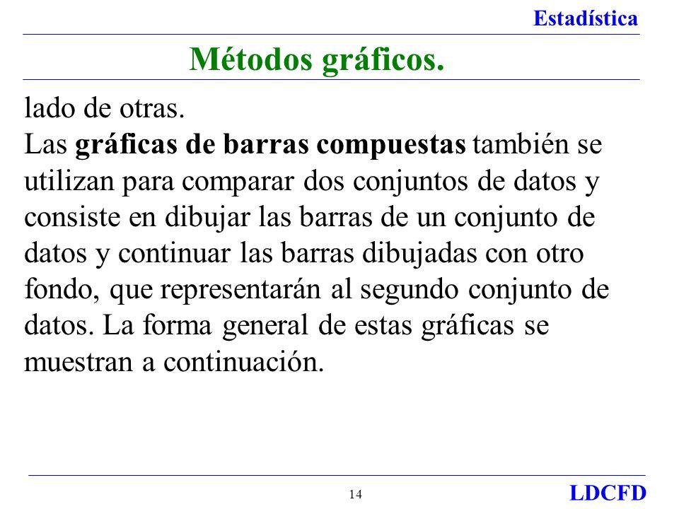 Estadística LDCFD 14 Métodos gráficos.lado de otras.