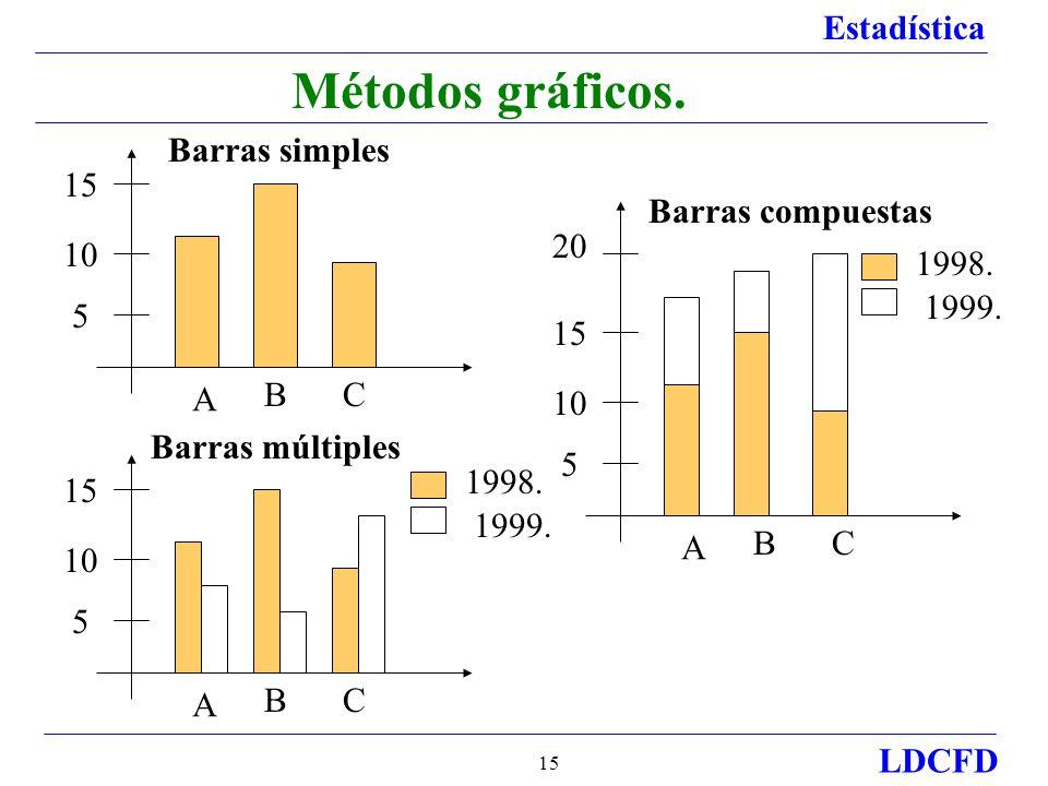 Estadística LDCFD 15 Métodos gráficos.