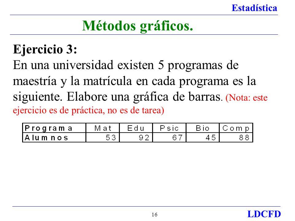 Estadística LDCFD 16 Métodos gráficos.