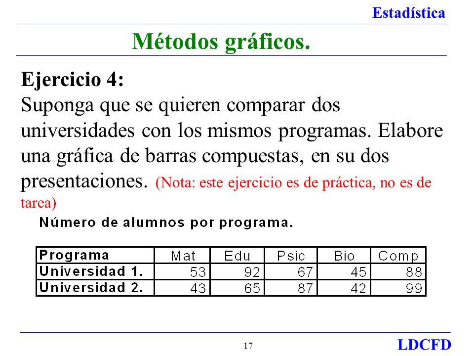 Estadística LDCFD 17 Métodos gráficos.