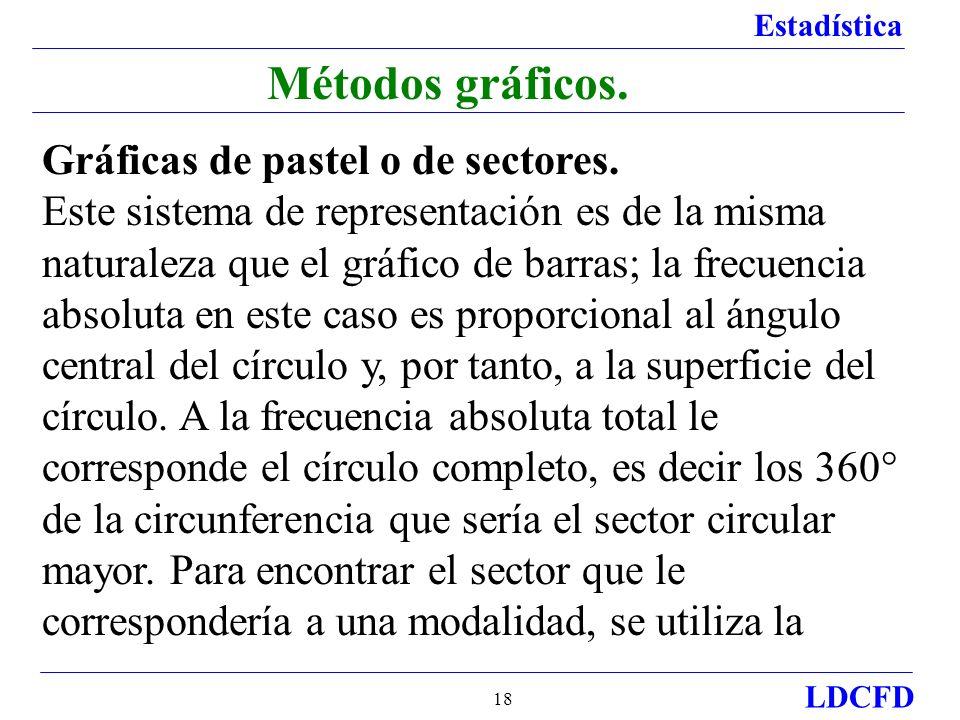 Estadística LDCFD 18 Métodos gráficos.Gráficas de pastel o de sectores.