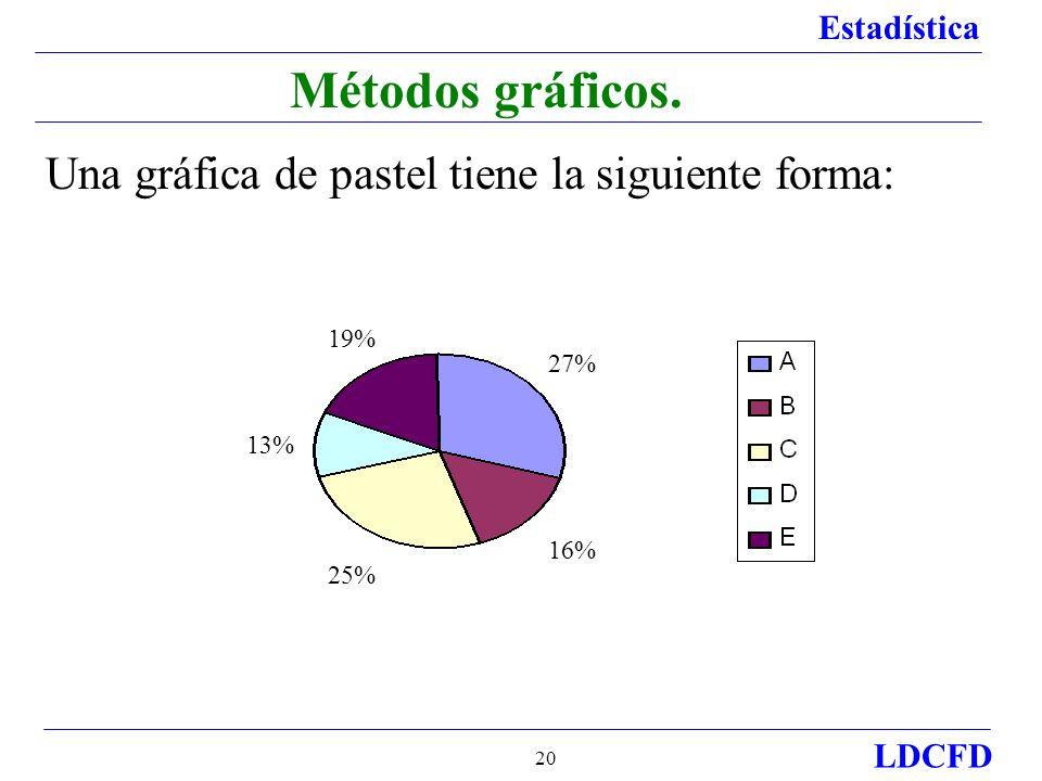 Estadística LDCFD 20 Métodos gráficos.