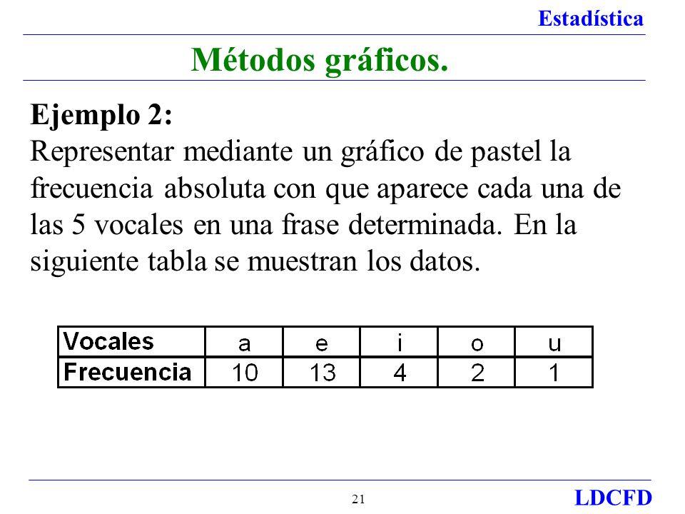 Estadística LDCFD 21 Métodos gráficos.