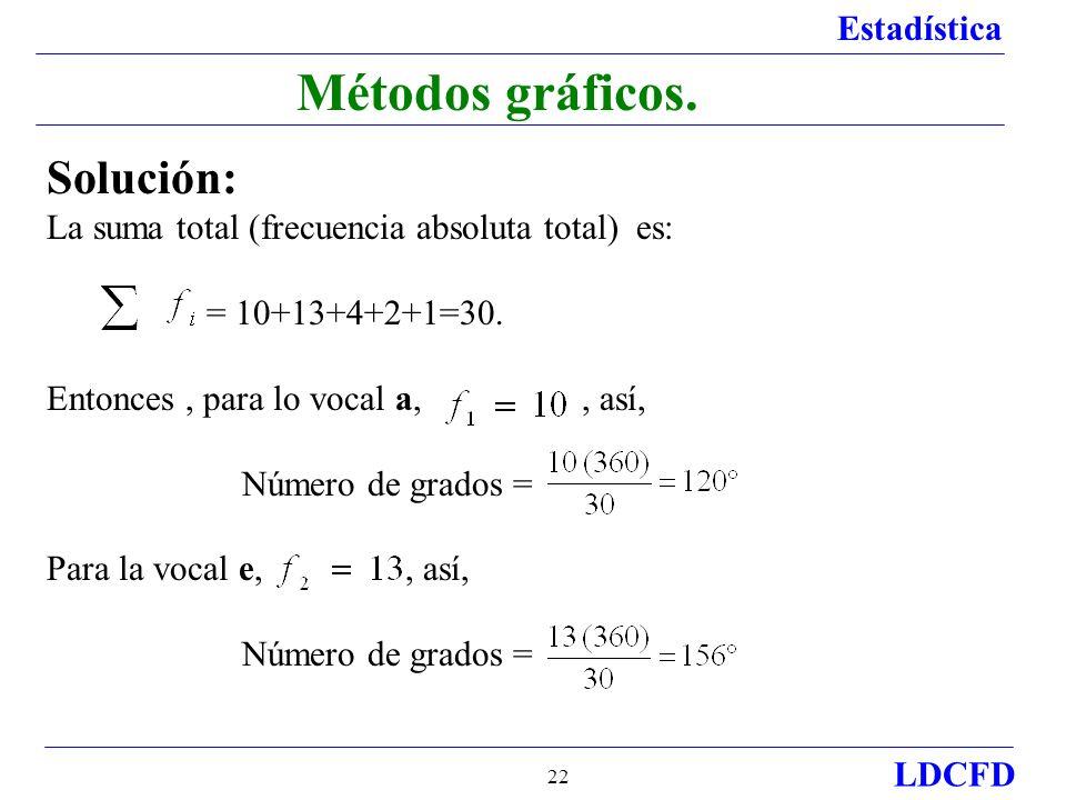 Estadística LDCFD 22 Métodos gráficos.