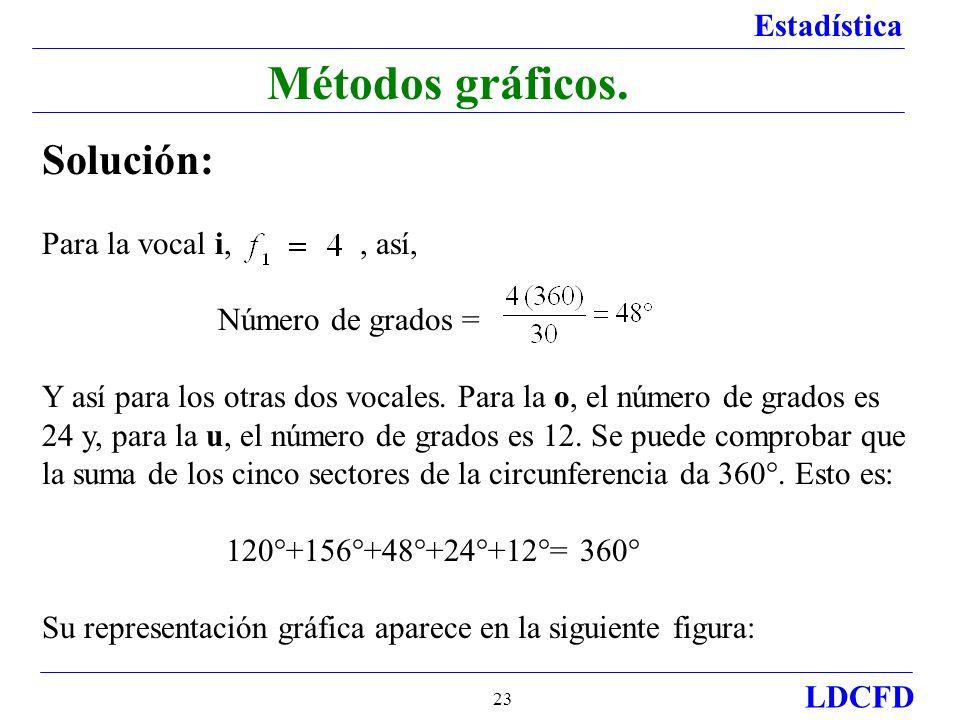 Estadística LDCFD 23 Métodos gráficos.