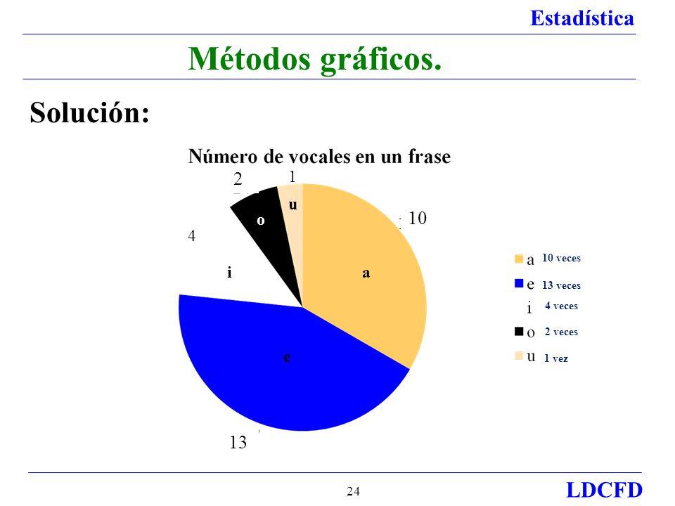 Estadística LDCFD 24 Métodos gráficos.