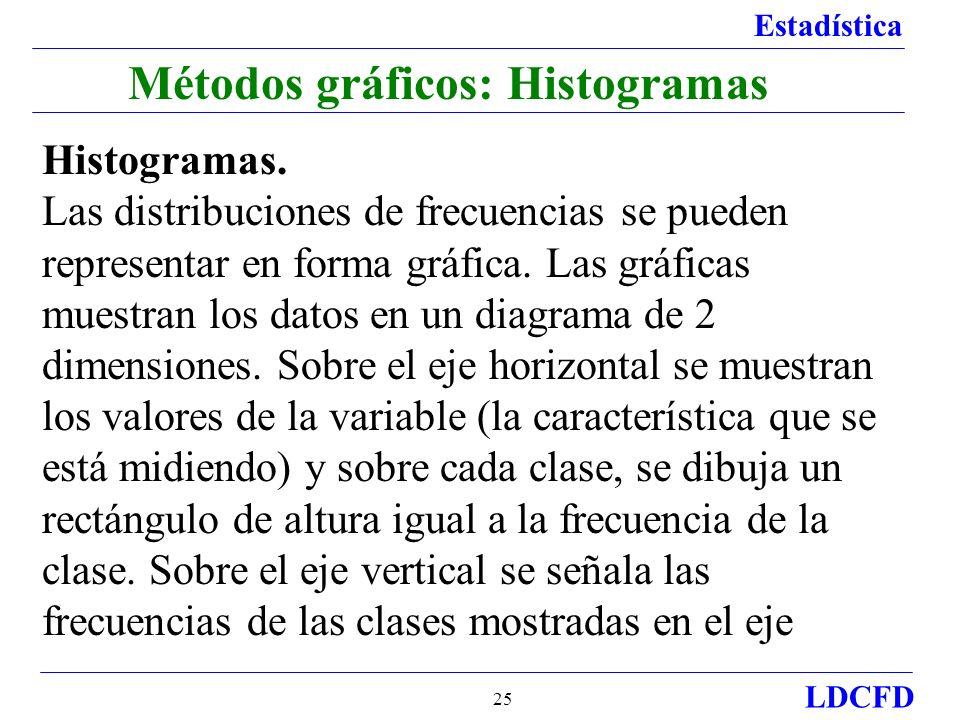 Estadística LDCFD 25 Métodos gráficos: Histogramas Histogramas.