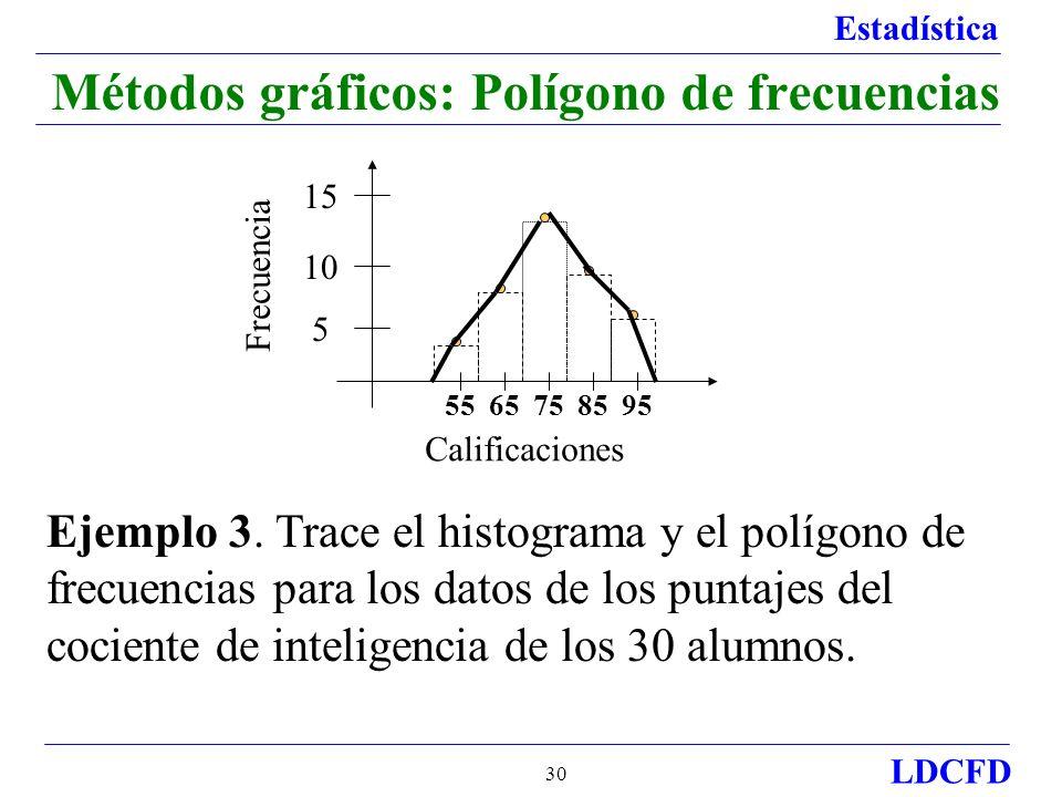 Estadística LDCFD 30 Métodos gráficos: Polígono de frecuencias 55 5 10 15 65758595 Calificaciones Frecuencia Ejemplo 3.