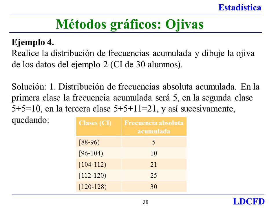 Estadística LDCFD 38 Métodos gráficos: Ojivas Ejemplo 4.