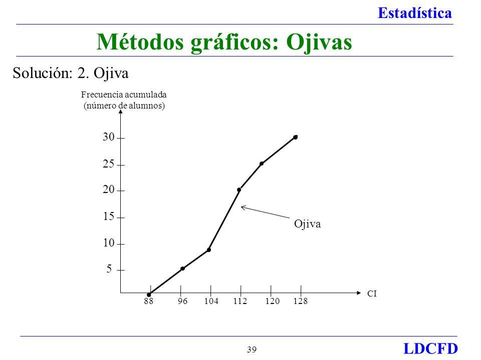 Estadística LDCFD 39 Métodos gráficos: Ojivas Solución: 2.