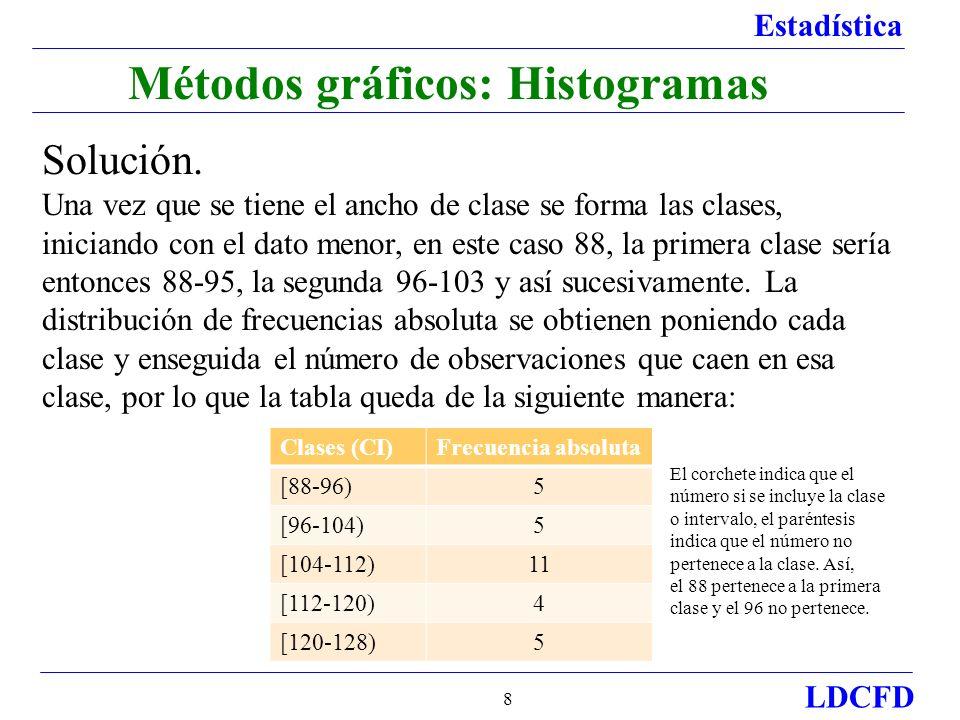 Estadística LDCFD 19 Métodos gráficos.