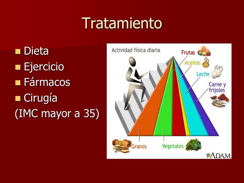 Tratamiento Dieta Dieta Ejercicio Ejercicio Fármacos Fármacos Cirugía Cirugía (IMC mayor a 35)
