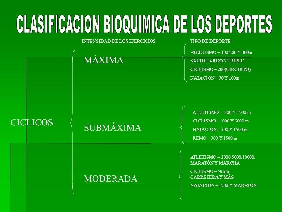 CICLICOS INTENSIDAD DE LOS EJERCICIOSTIPO DE DEPORTE MÁXIMA SUBMÁXIMA MODERADA ATLETISMO – 100,200 Y 400m SALTO LARGO Y TRIPLE CICLISMO – 200(CIRCUITO