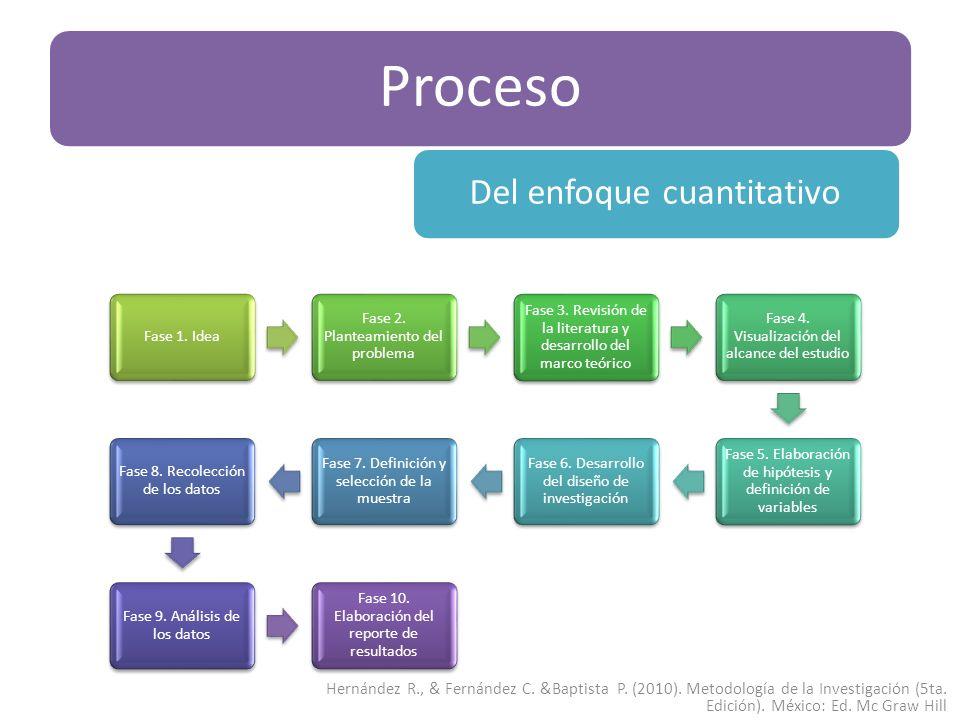 Proceso Fase 1. Idea Fase 2. Planteamiento del problema Fase 3. Revisión de la literatura y desarrollo del marco teórico Fase 4. Visualización del alc